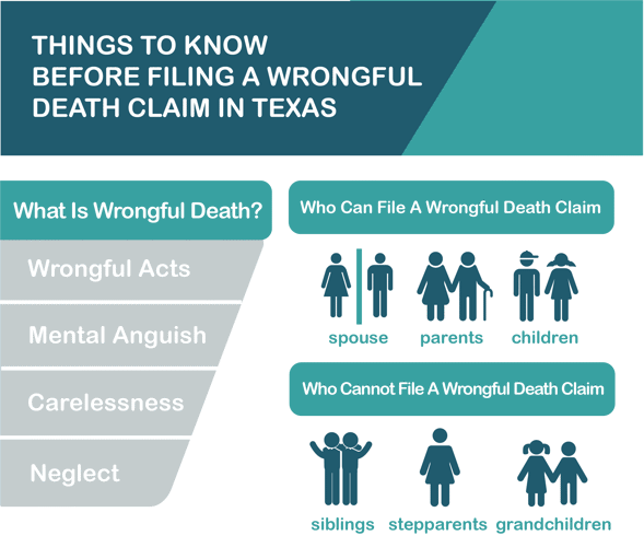 Things to Know Before Filing a Wrongful Death Claim in Texas