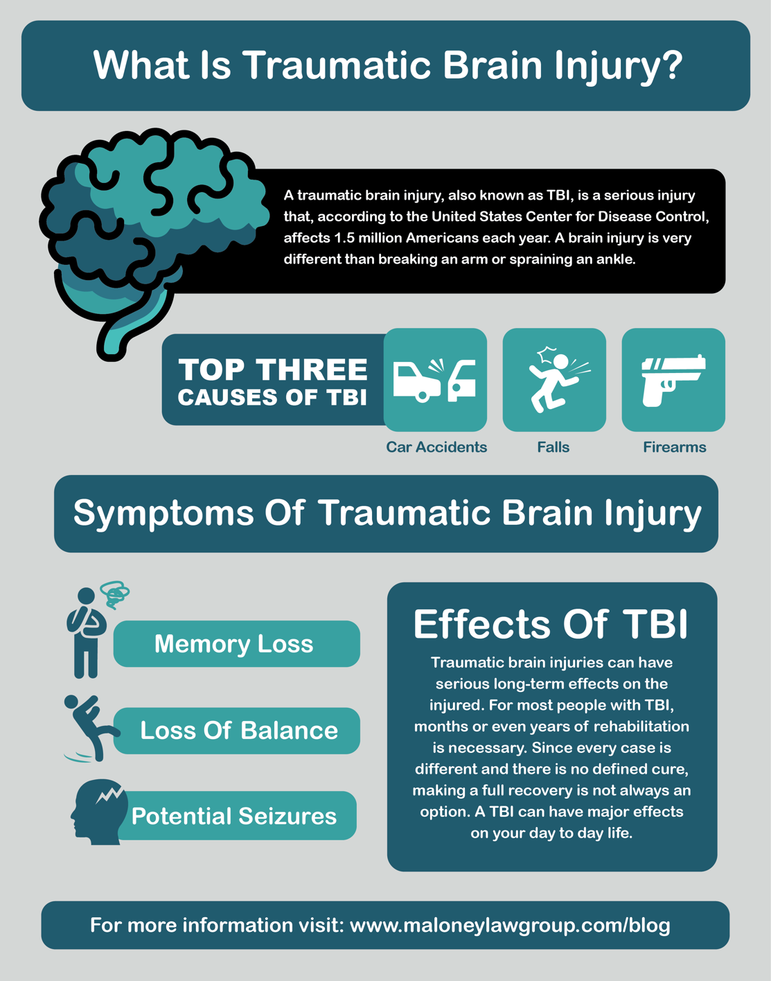 What is Traumatic Brain Injury? Infographic